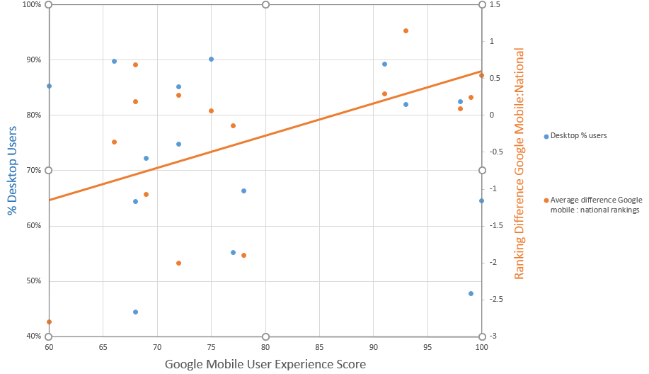 Mobile User Experience Graph