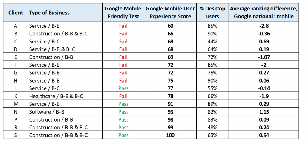 Mobile friendly rankings and traffic