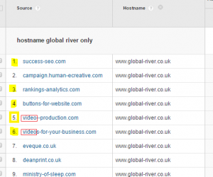 Crawler Spam in Google Analytics Data